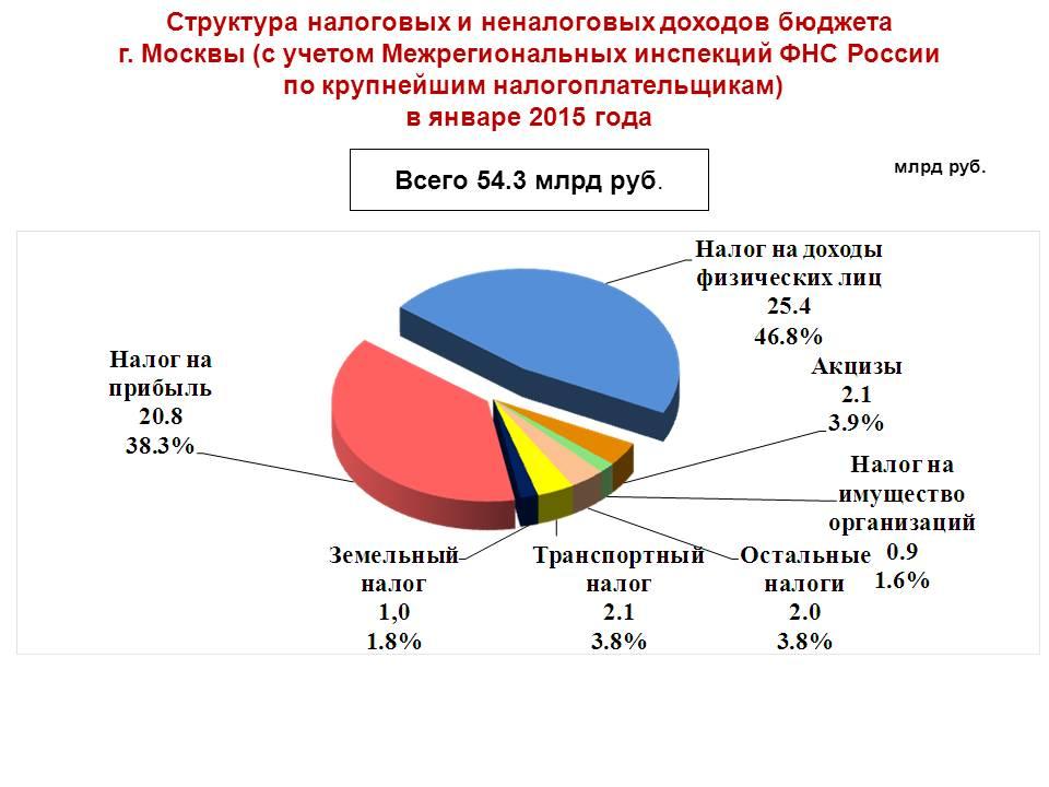 Поступления по налогу на прибыль статистика