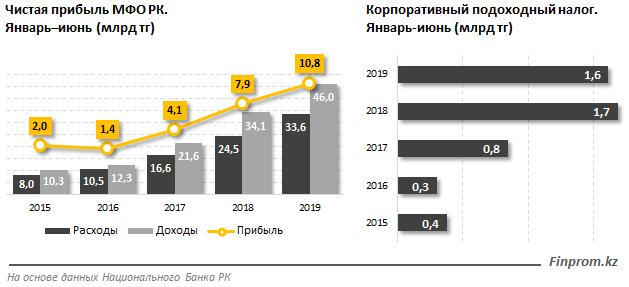 Yandex обмен квартиры астане на актобе